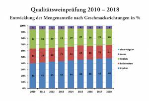 Grafik Deutsches Weininstitut