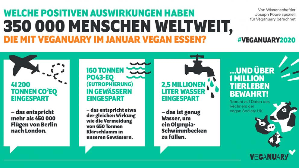 Grafik zu Veganuary 2020
